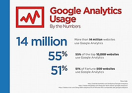 3 game-changing reasons for getting started with Google Analytics [Infographic]
