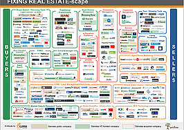 $1B invested in real estate tech, with companies bringing innovation to search, discovery leading the pack
