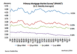 Rates on 30-year mortgages down from last year