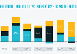 Infographic: demographic shifts that are defining the housing market