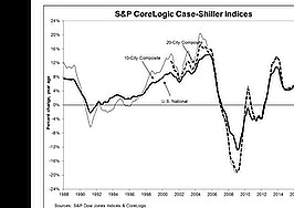 S&P/Case-Shiller: Home prices hit 32-month high