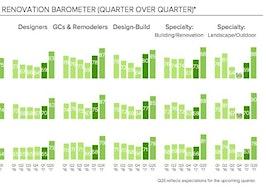 houzz q1 2017 renovation barometer