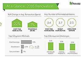 houzz report